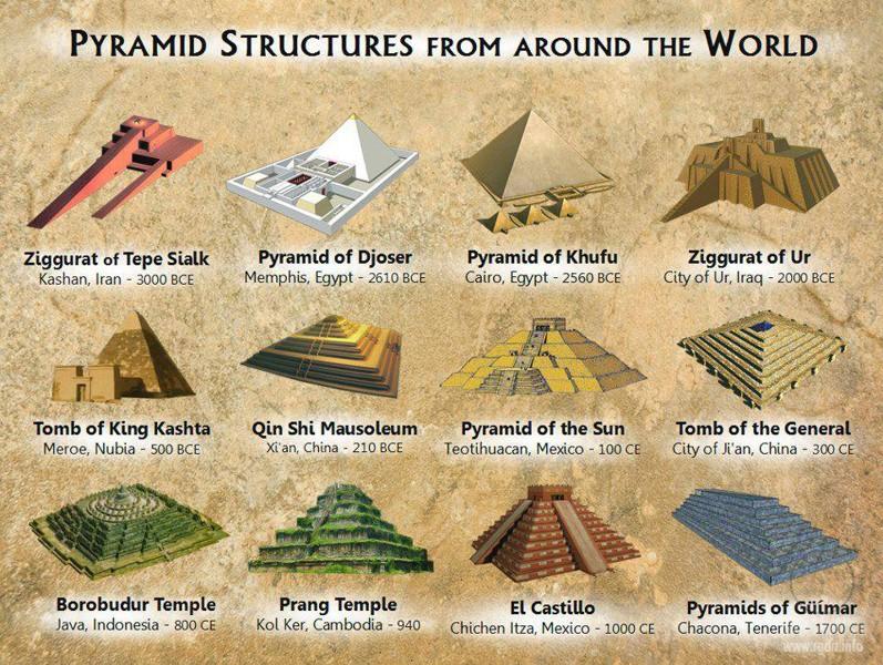 Drawn pyramid tibet Be finally the mystery по
