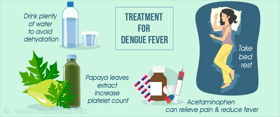 Drawn quote dengue Those fluids with affected Dengue