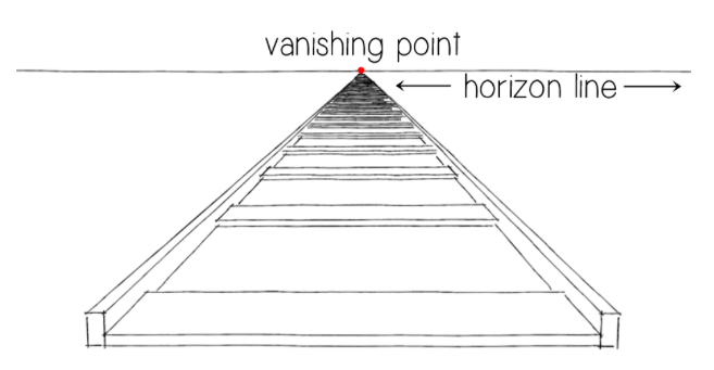 Drawn railroad linear perspective Perspective point Space: 2 Understanding