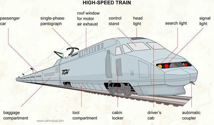 Drawn railroad speed train High speed train Visual High