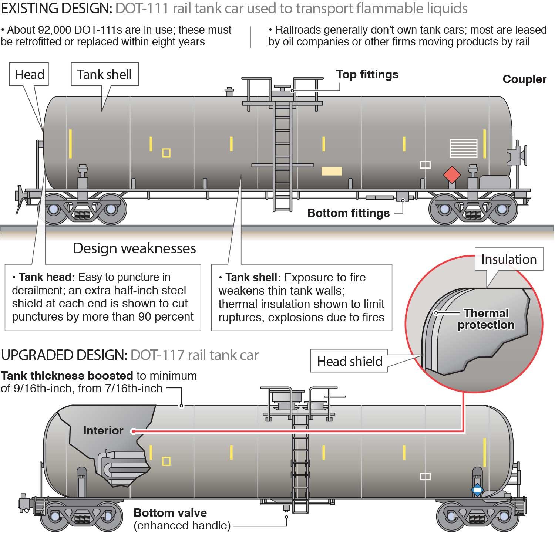 Drawn railroad train car New and car tank tank
