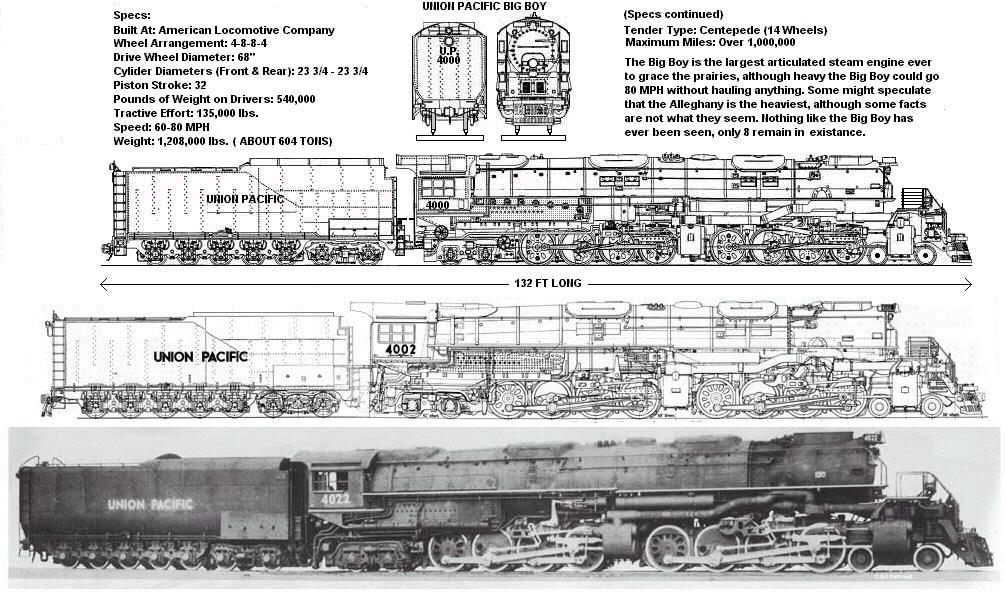 Drawn railroad union pacific train Engine Composite Series line 4000
