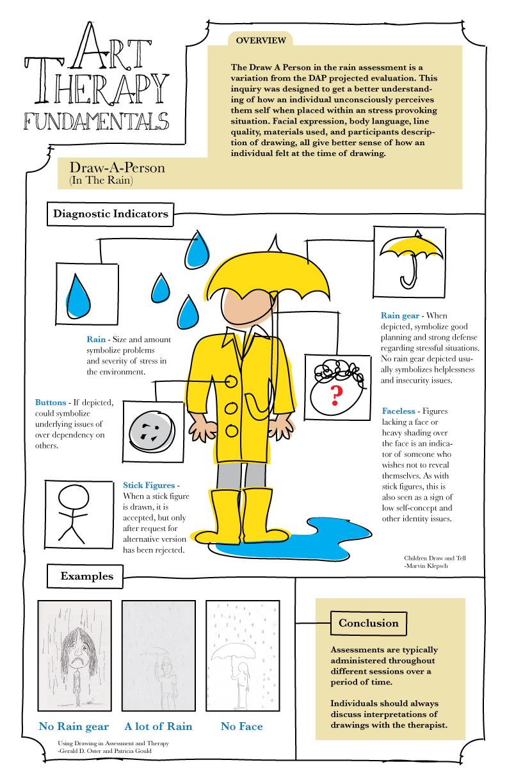 Drawn rain person Therapy Art a Fundamentals Fundamentals