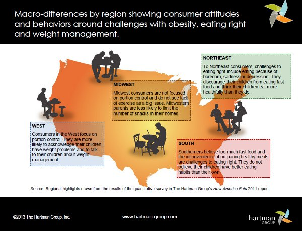 Drawn right consumer Challenges eating 21 Hartman 2013