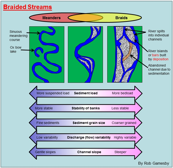 Drawn river channel a As characteristic multiple This develops