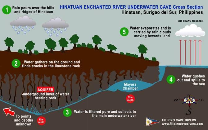 Drawn river pure Enchanted Enchanted Enchanted at Diving