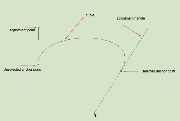 Drawn road curved shape In color a is curve