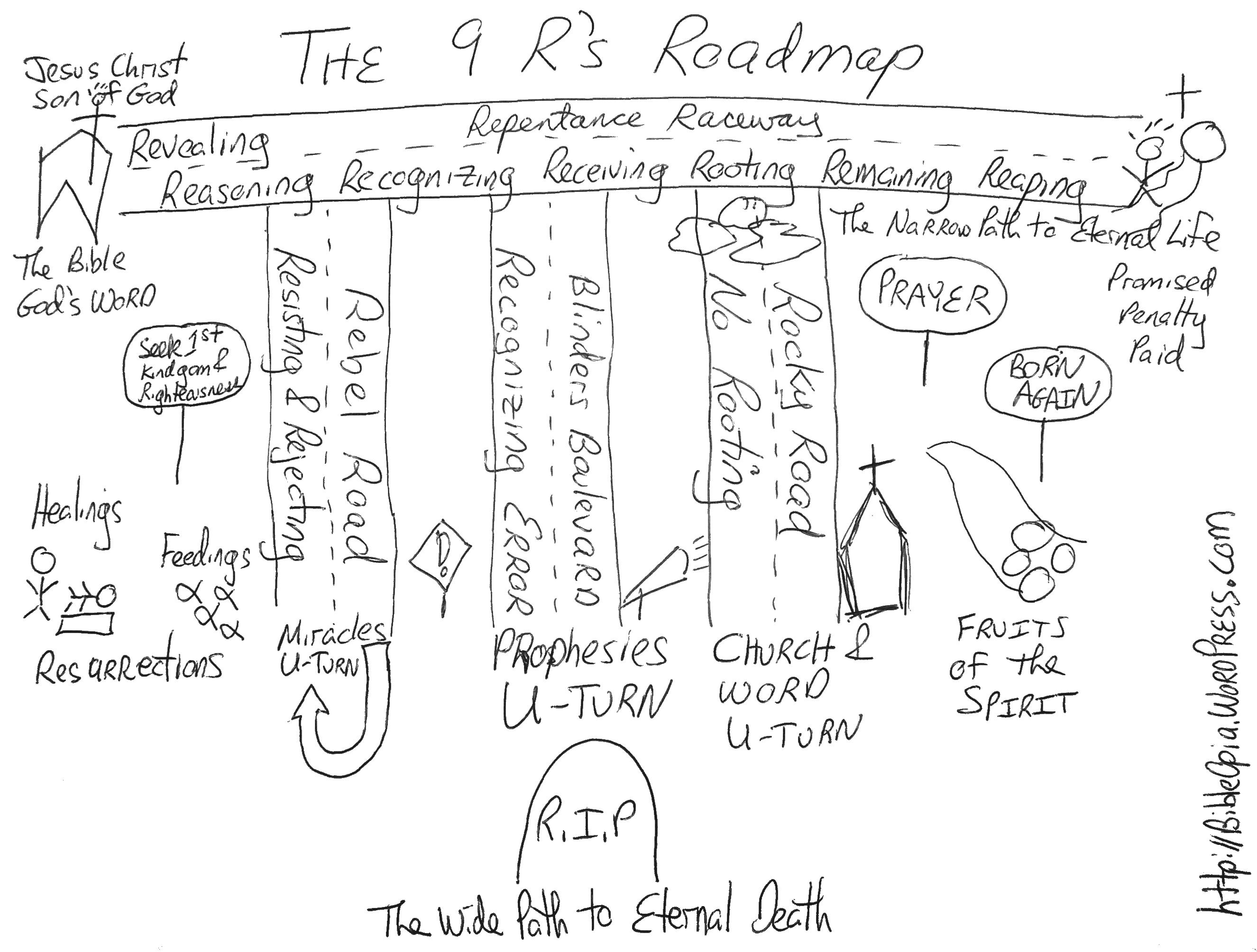 Drawn road road map R's Reapers  Reasoning Rejecting