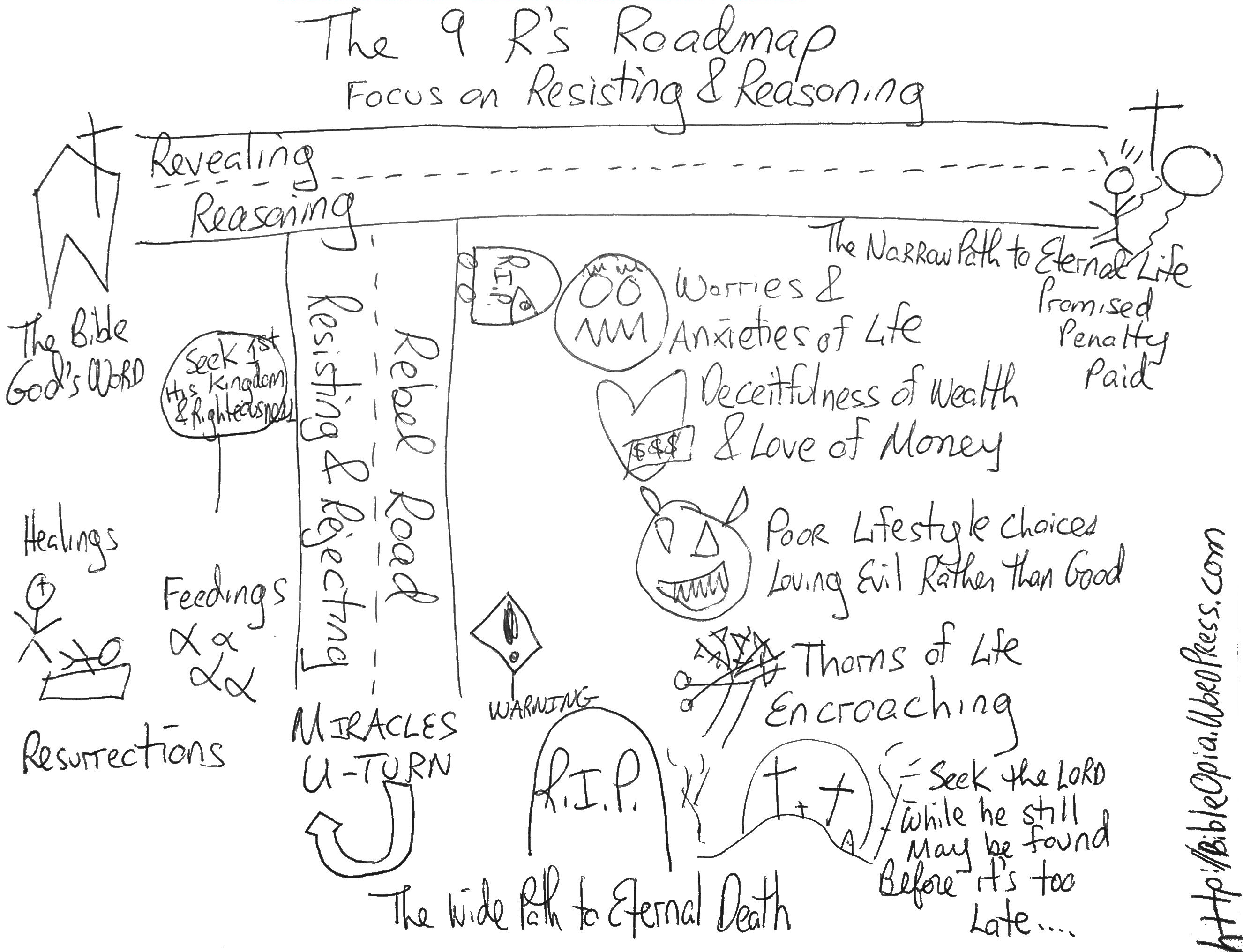 Drawn road road map R's Resisting Concept of Hand