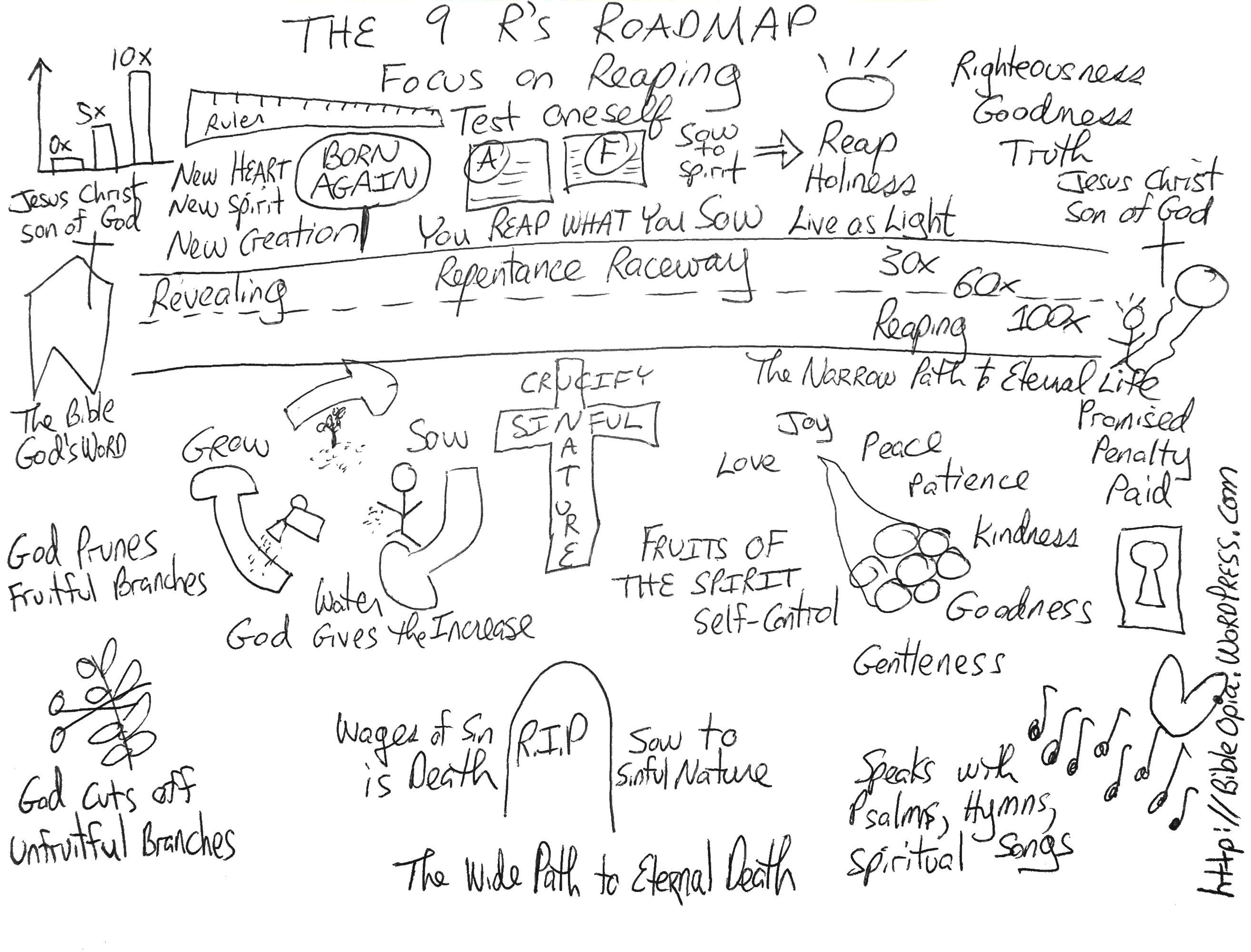 Drawn road road map R's Reaping BibleOpia parable Blog