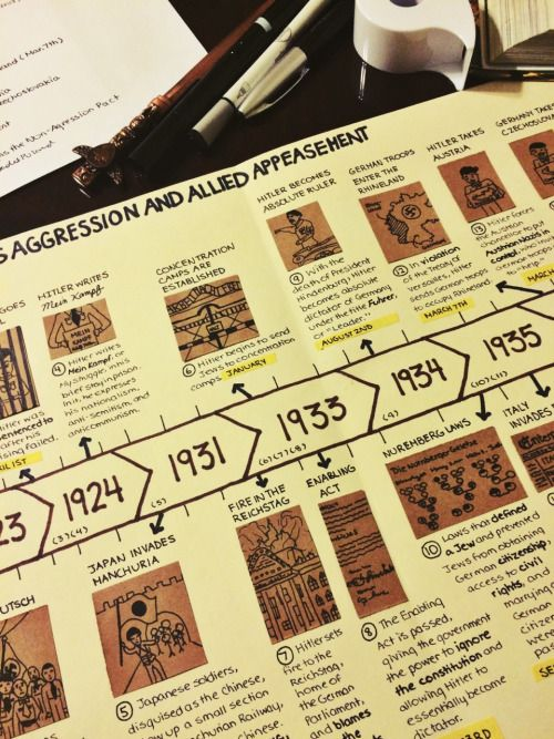 Drawn road timeline :) history! to have Best