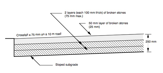 Drawn roadway tar road Trends Pavement History Thickness Interactive