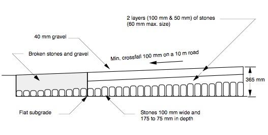 Drawn roadway tar road History Pavement Interactive Pavement Macadam