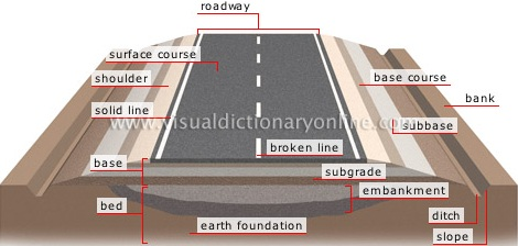 Drawn roadway tar road Cross Road Structure Cross Typical