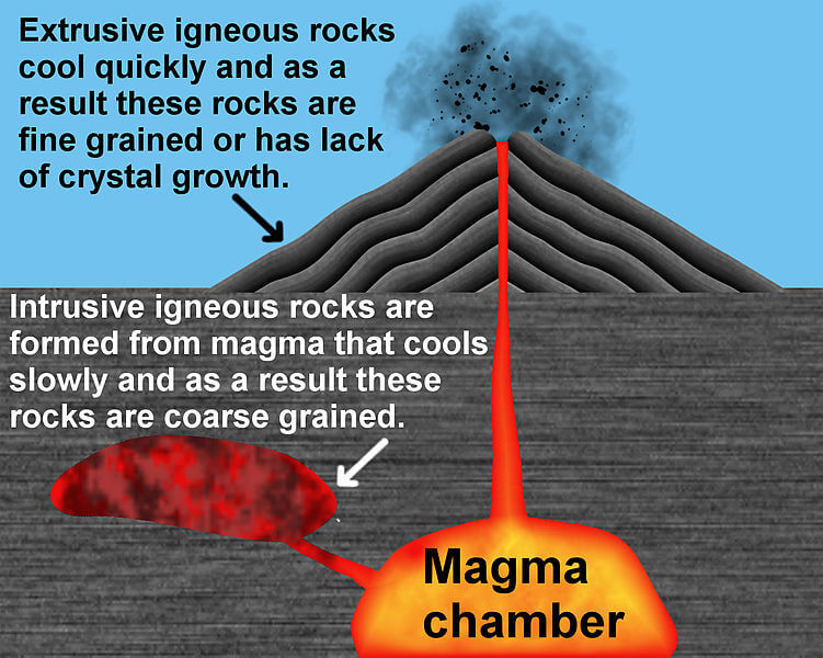 Drawn rock igneous rock Forming All Igneous about for