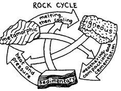 Drawn rock igneous rock  Rock Cycle worksheet Rock