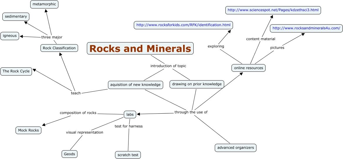 Drawn rock rock mineral Knowledge introduction the of that