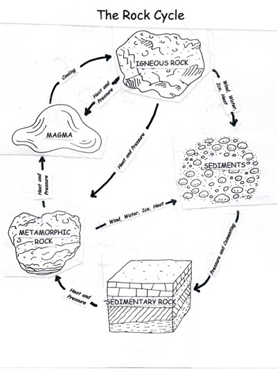 Drawn rock rock mineral Draw a rock Minerals we