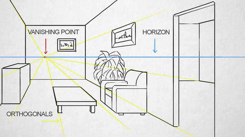 Drawn room vanishing point Linear interior point Point Perspective