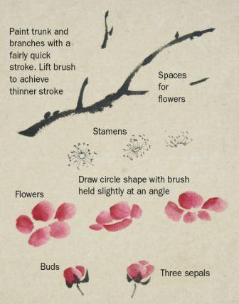 Drawn sakura blossom one stroke To to Painting Chinese the