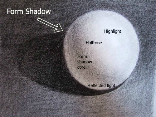 Drawn spheric shadow Your is you spot as