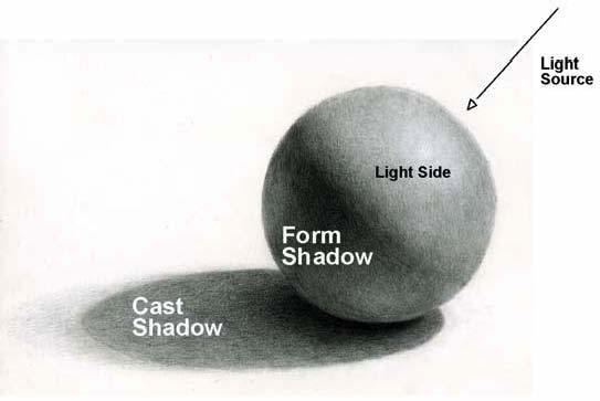 Drawn spheric shadow Image Drawing Lesson Lesson Theory