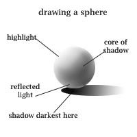Drawn spheric value scale Sphere best scale/ Texture &