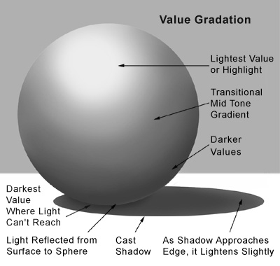 Drawn spheric value scale Categories Wilson's All  Education