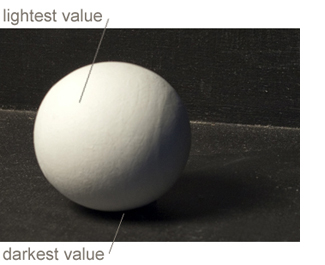Drawn spheric value scale Values Sphere compare easiest white