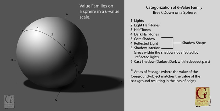 Drawn spheric value scale Limited Monochromatic 3 « Georgetown