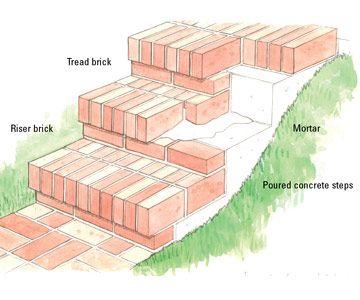 Drawn stairs brick wall & like Brick  Set