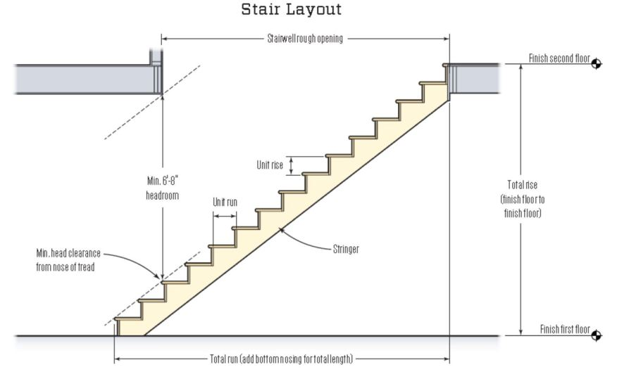 Drawn stairs dimension practice Limiting a a Ten Violations