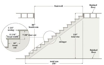Drawn stairs dimension practice How Stairs: Steps Risers 4