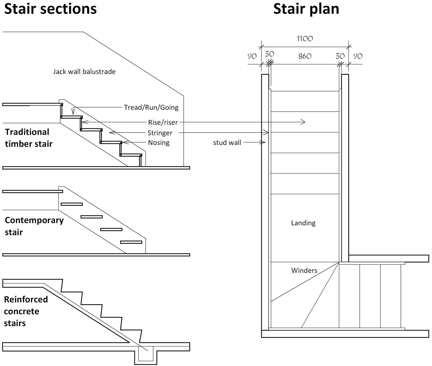 Drawn stairs dimension practice & stairs staircases design &