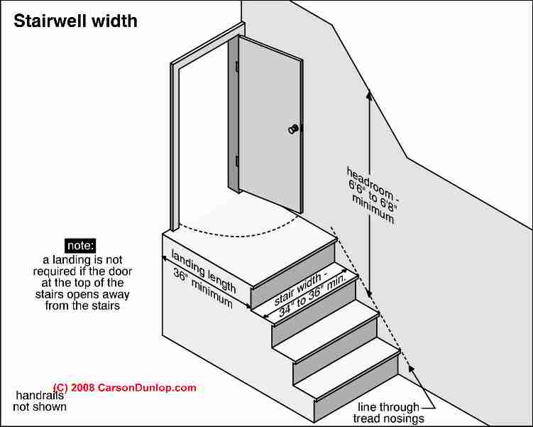 Drawn stairs landing Or Building & Landings Inspection