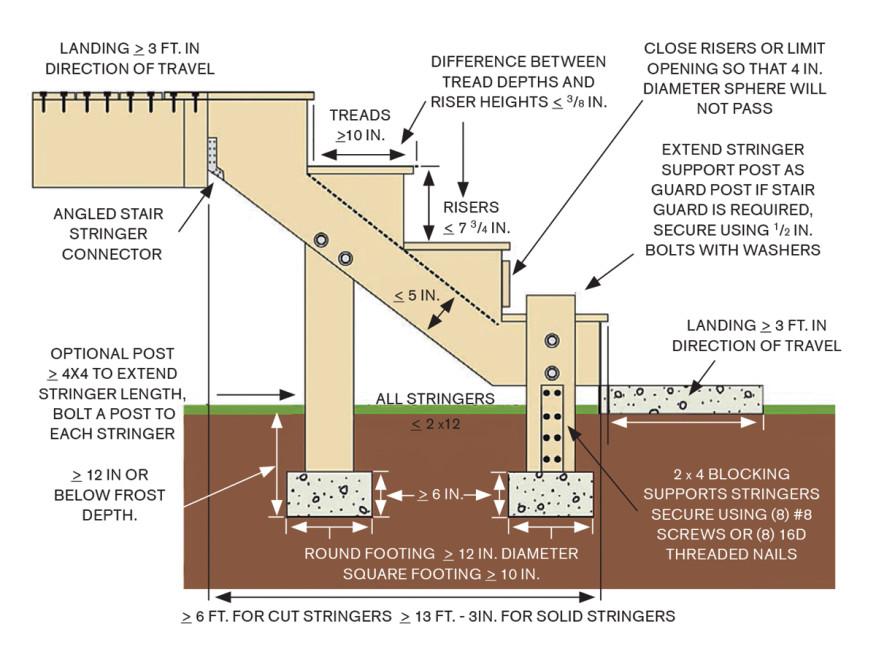 Drawn stairs landing Deck stair landings Builder Staircases