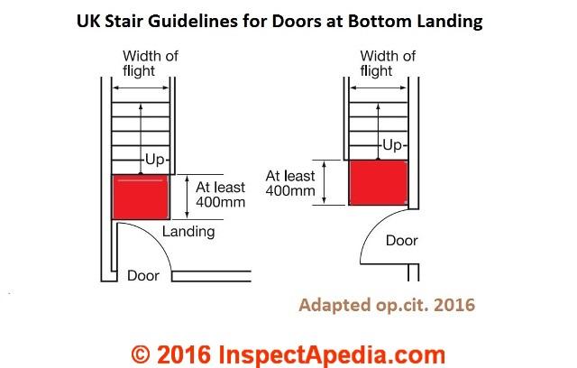 Drawn stairs landing Intruded Inspection K U swing