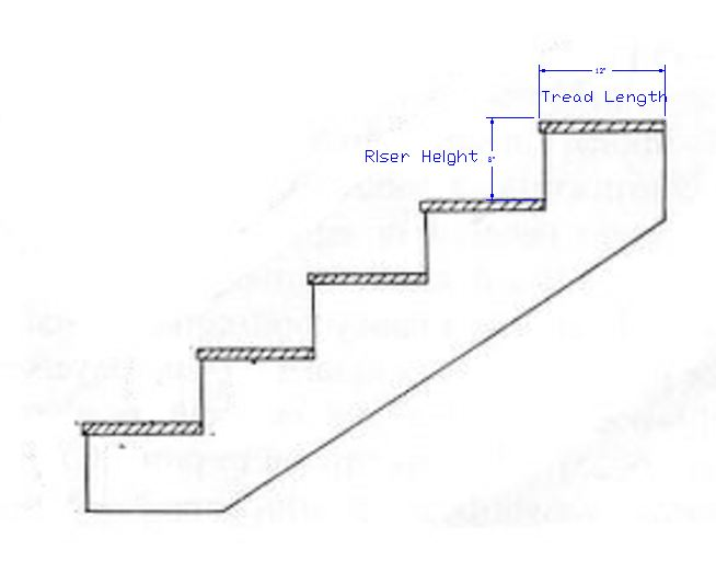 Drawn stairs simple Home simple stairs Stagecraftsmath captioned