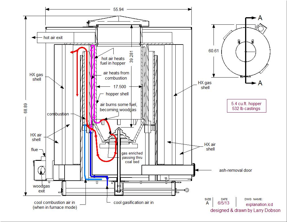 Drawn straw fuel Breakthrough air EXPLANATION Roundy Gasifier