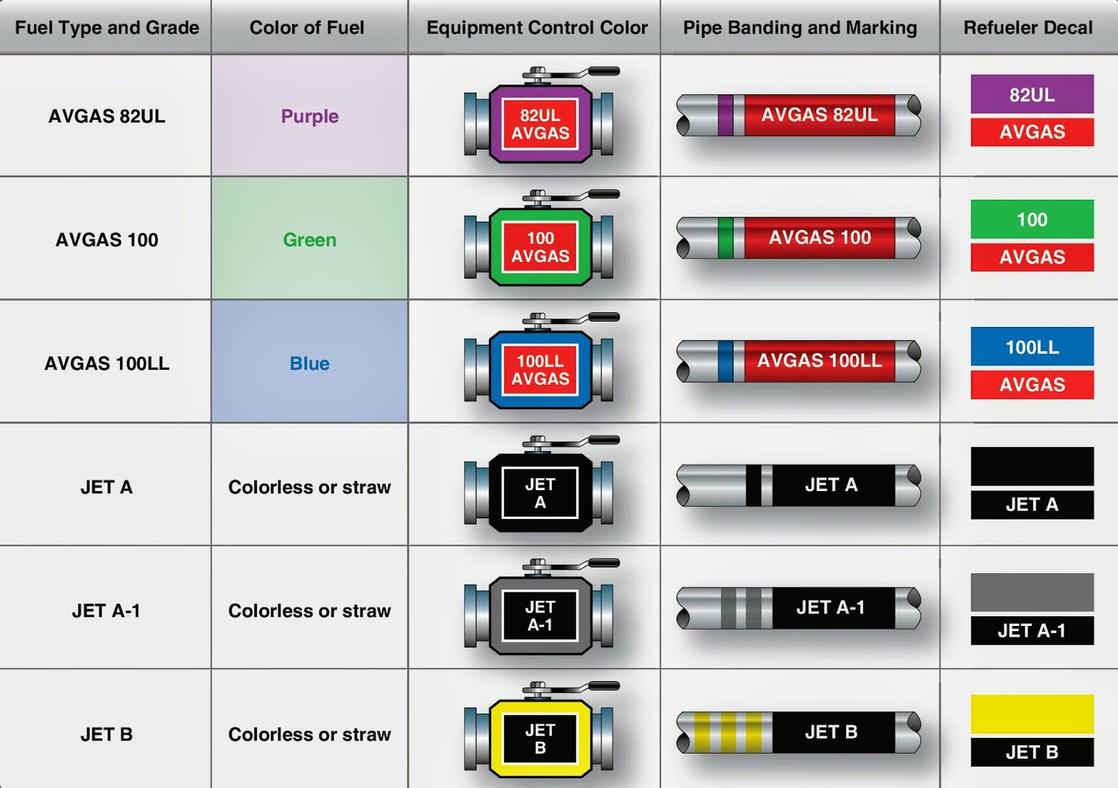 Drawn straw fuel Types Aircraft fuel Fuel color