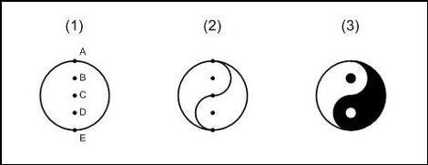 Drawn sykol yin yang Yang to Fish' Yang (Clockwise)