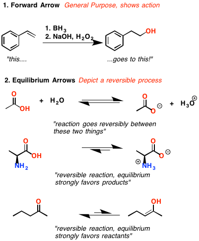 Drawn symbol double sided arrow Arrows Types Chemistry with often