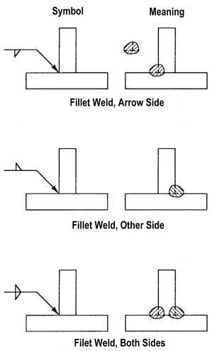 Drawn symbol double sided arrow Symbols Welding To Read Symbols: