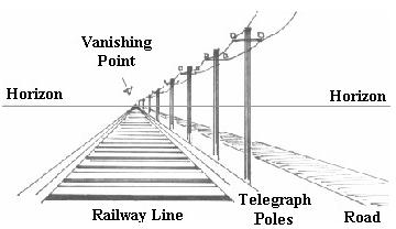 Drawn railroad linear perspective And Draw Perspective Point :