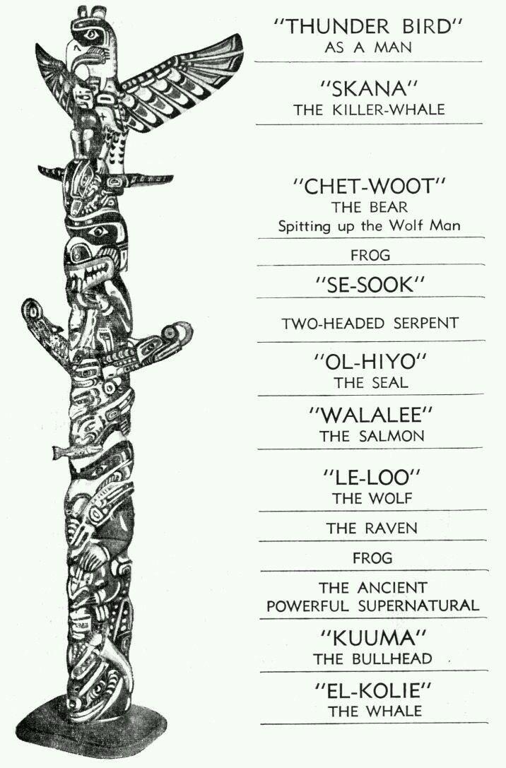 Drawn totem pole canadian Totem on 25+ best pole
