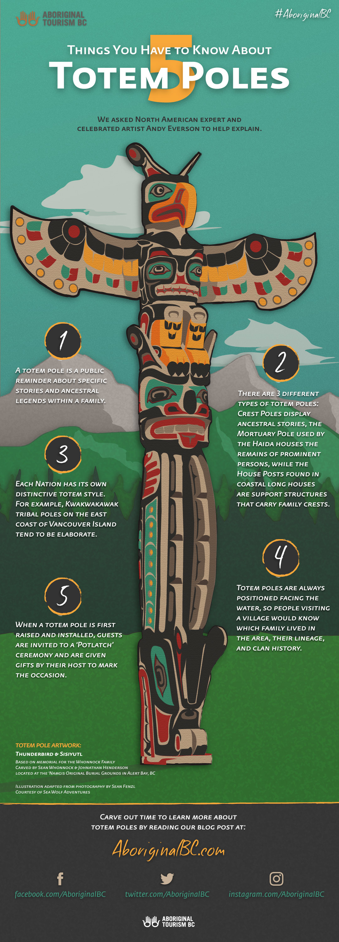 Drawn totem pole north american Of  poles? three totem