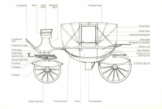 Drawn trolley medieval horse Views parts Pinterest Carriage terms