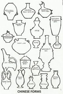 Drawn vase chinese To Shape forms forms Vase