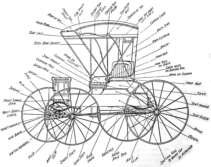 Drawn vehicle basic Of horse horse carriage Carriage