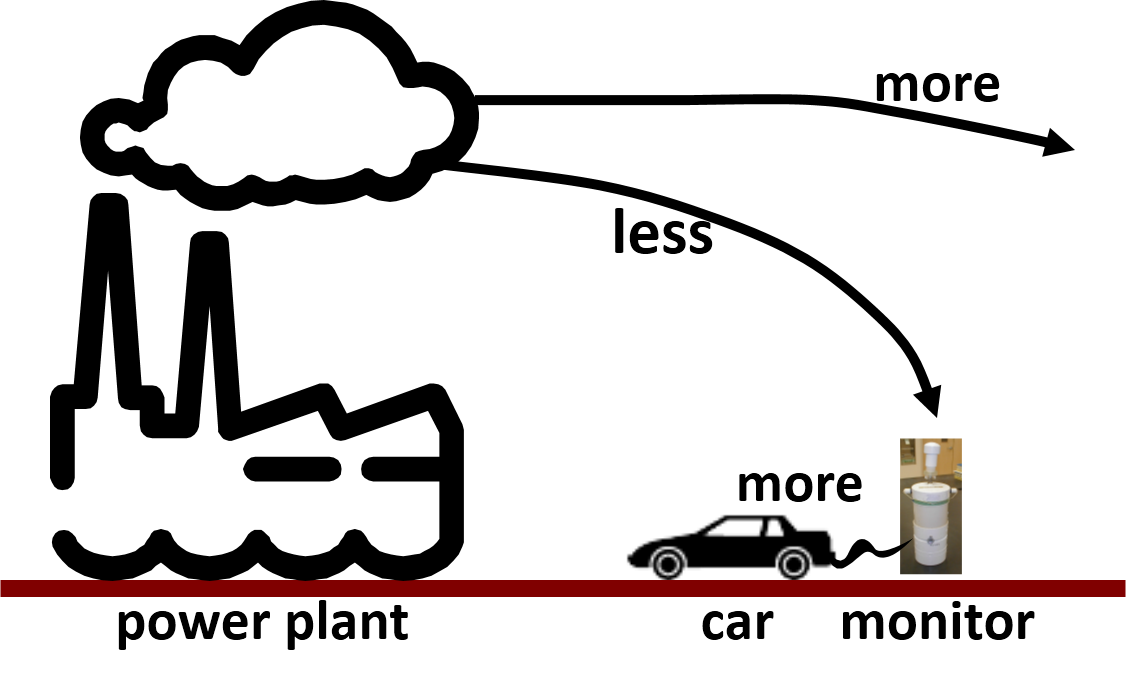 Drawn vehicle car pollution Urban Air? – air pollution